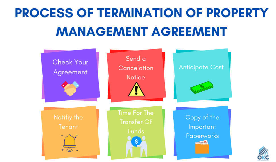 Process of  Termination of Property Management Agreement