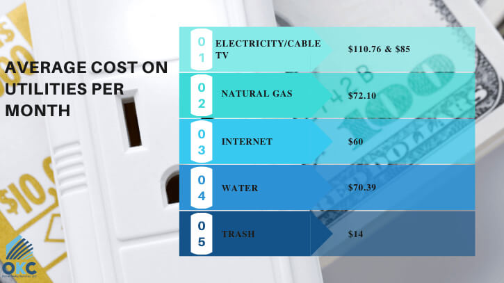 average cost on utilities