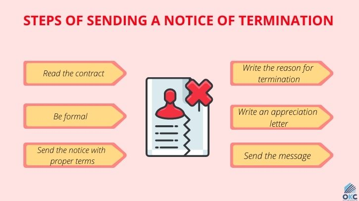 Steps of Sending a Notice of Termination