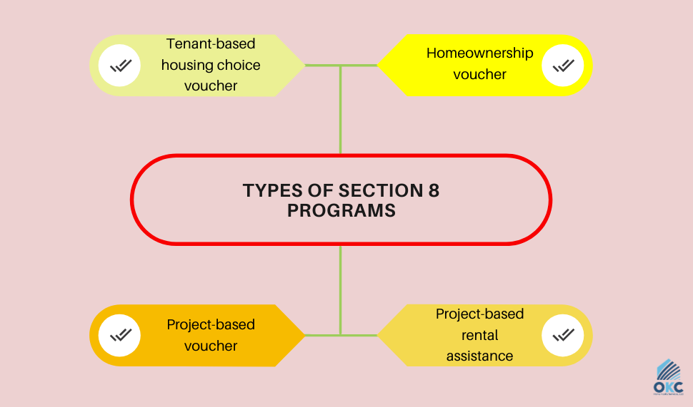 Section 8 housing programs